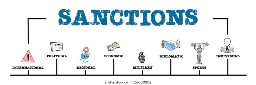 Sanctions. Economics, politics, exports and military concept. Chart with keywords and icons. Horizontal web banner