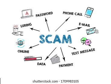SCAM. Password, E-mail, Payment and Data Concept. Chart with keywords and icons on white background