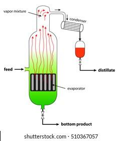 schema of continuous distillation plant