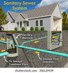 A schematic section-view illustration of a contemporary Sanitary Sewer System depicting a residential connection to a public sanitary structure with text descriptions of the process.