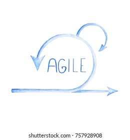 Scheme of Agile Methodology. Scrum daily meeting. Development process.