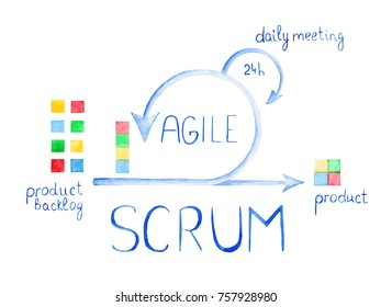 Scheme of Agile Methodology. Scrum daily meeting. Development process.
