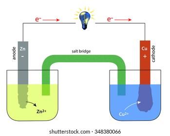 scheme of a galvanic cell - Daniell element