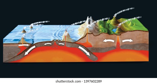 Scientific ground cross-section to explain subduction and plate tectonics - 3d illustration