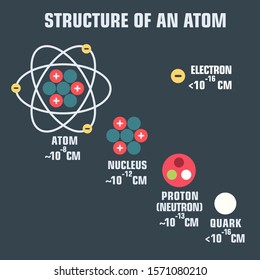 scientific icon structure of an atom molecule. atom molecule, an electron, a proton, a nucleon and a quark.
