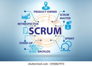 Scrum method illustration with key components