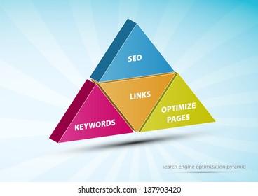 Search Engine Optimization pyramid words