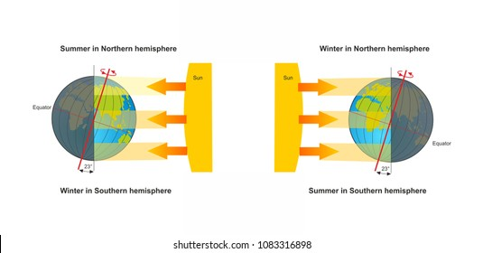 Seasons of earth. Position of the globe in winter, spring, summer and fall.