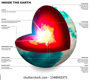 Section of the Earth, globe. Core and soil layers. Earth's surface and ground section. 3d rendering