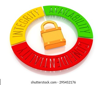 Security Triad - The words Availability, Confidentiality and Integrity in a circle surrounding a padlock. Isolated on white - 3D Illustration