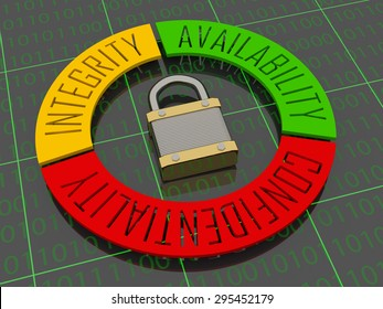 Security Triad - The words Availability, Confidentiality and Integrity in a circle surrounding a padlock - 3D Illustration