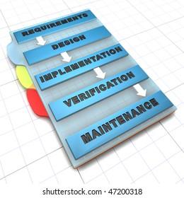 Sequential software development process