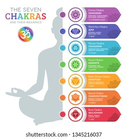 The Seven Chakras and their meanings