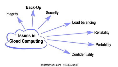 Seven  Issues in Cloud Computing