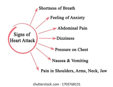 Seven Signs of Heart Attack