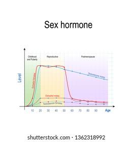 Sex Hormone Images, Stock Photos & Vectors | Shutterstock