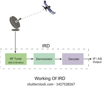 It is showing working of Ird. Where Ird is known as integrated receiver decoder.