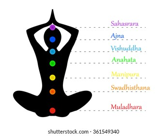Silhouette of a woman doing yoga and write the name of the chakras