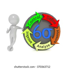 Six Sigma is a set of techniques and tools for process improvement. It seeks to improve the quality of the output of process by identifying and removing the causes of defects and business processes.
