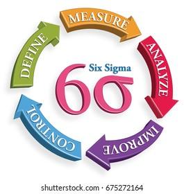 Six Sigma tools, define, measure, analyze, improve, control.
