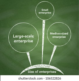 Size of enterprises diagram on chalkboard background.
