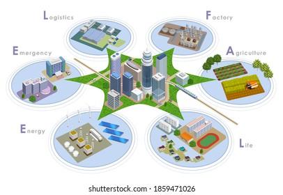 未来の都市開発に向けたスマートシティのイラストや3Dアートワーク
