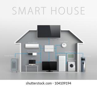smart house concept with text description