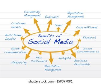 social media benefits diagram model illustration design