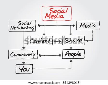 Social Media Flow Chart Concept Diagram Stock Illustration Royalty