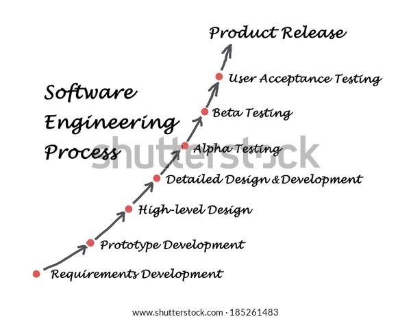 Software Engineering Process Stock Illustration 185261483