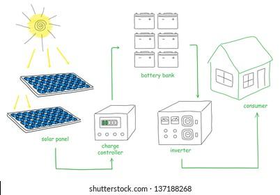 Solar panel energy scheme as doodles sketch how to convert or transform solar energy for the consumer