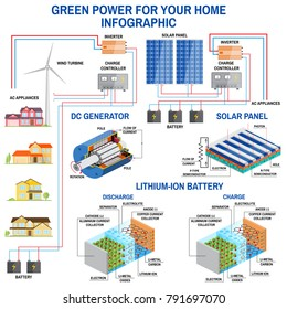 Solar panel and wind power generation system for home infographic. Simplified diagram of an off-grid system. Wind turbine, solar panel, battery, charge controller and inverter.