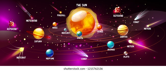 Solar system illustration of sun and planets. Cartoon space Earth, Moon or Jupiter and Saturn planets with astronomical objects meteorites, asteroids and comets on galaxy background