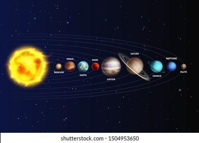 Solar system. Realistic planets space galaxy universe sun jupiter saturn mercury neptune venus uranus pluto star orbit 3d astronomy set