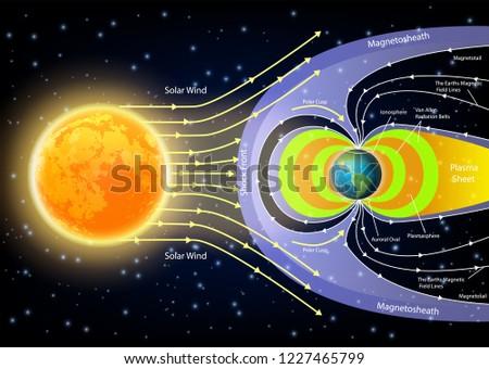 Outstanding Solar Wind Diagram Illustration Sun Planet Stockillustration Wiring Cloud Mangdienstapotheekhoekschewaardnl