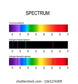 spectrum. Spectral line for example hydrogen. Emission lines (discrete spectrum) and Absorption lines that used to identify atoms and molecules different substances. visible light, infrared