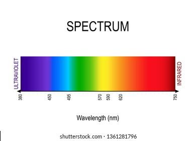 spectrum. visible light, infrared, and ultraviolet. electromagnetic radiation. sunlight color. different types of electromagnetic radiation by their wavelengths.
