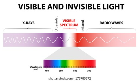 The spectrum of waves includes infrared rays, visible light, ultraviolet rays or uv, and X-rays.
