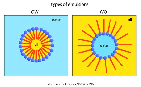 stabilizing of droplets with interfacial layer of emulsifier - OW and WO