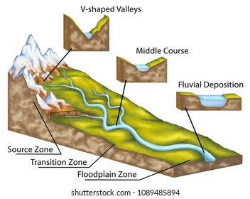 stage of a river profile, the hydrology and fluvial geomorphology, fluvial landforms, v-shaped valleys , fluvial erosion, middle course, fluvial deposition, river flow, geography, geology, landform