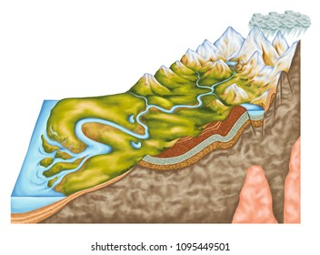 stage of a river profile, the hydrology and fluvial geomorphology, fluvial landforms, types of continental landform, river corridor, geography, geology, landform, watercourse, topography