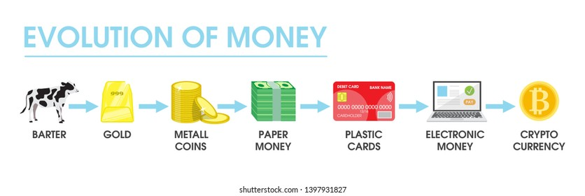 Stages of money evolution, flat style design illustration. The history of money from barter to bitcoin infographic.