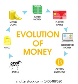 Stages of money evolution, flat style design illustration. From bartering and commodity money to modern e-money and digital cryptocurrency.