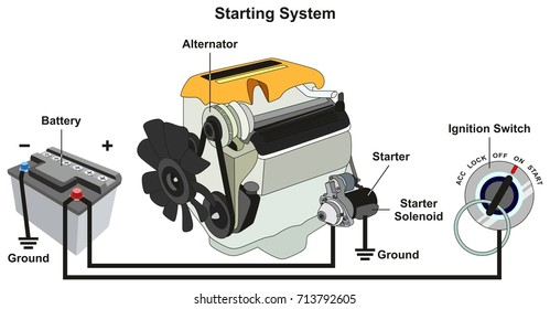 Starting and Charging System infographic diagram with all parts including car battery engine alternator starter solenoid and ignition switch for road safety traffic education