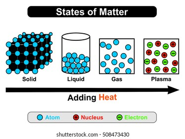 States of Mater - four states: Solid, Liquid, Gas, & Plasma - by adding heat status convert from one state to another - first three states consist of atoms while plasma contain nucleus & electrons