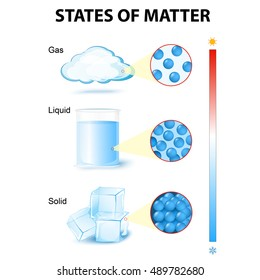 states of matter. phase or state of matter and phase transition. This diagram shows the different phase transitions for example water