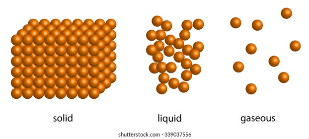 states of matter - solid, liquid, gaseous