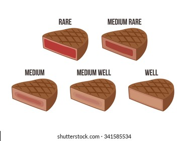Steak doneness chart: differently cooked pieces of beef (rare, medium, well done) isolated on white background.