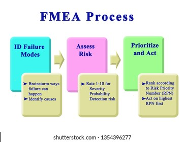 Steps in  FMEA Process