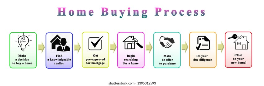 Steps in Home Buying Process